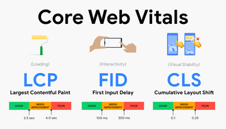 The business impact of Core Web Vitals