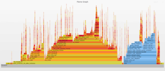Extreme HTTP Performance Tuning: 1.2M API req/s on a 4 vCPU EC2 Instance