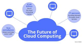 The Advantages of Adopting Cloud Computing Services