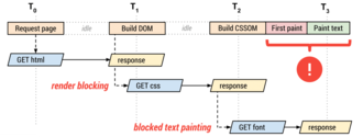 Refactoring CSS: Optimizing Size And Performance (Part 3)