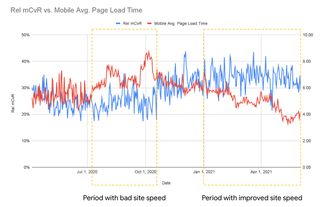 How Swappie increased mobile revenue by 42% by focusing on Core Web Vitals